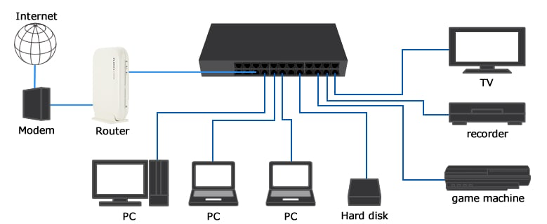 Ethernet Internet Hard Wired Network