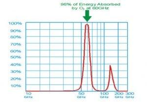 60 GHz Oxygen Absorption