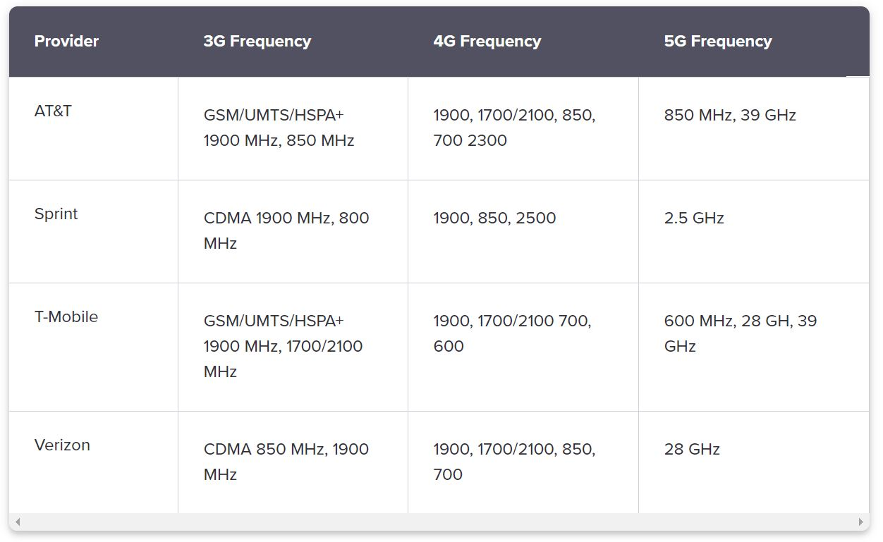 Cell Phone Frequencies Chart